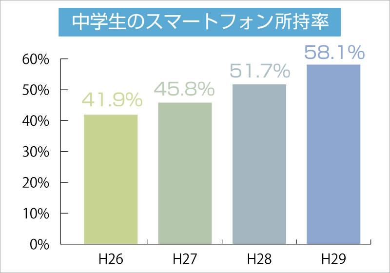 中学生のスマホ所持率は58.1%