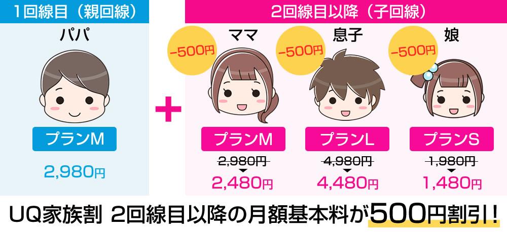 UQ家族割2回線目以降の月額基本料が500円割引!